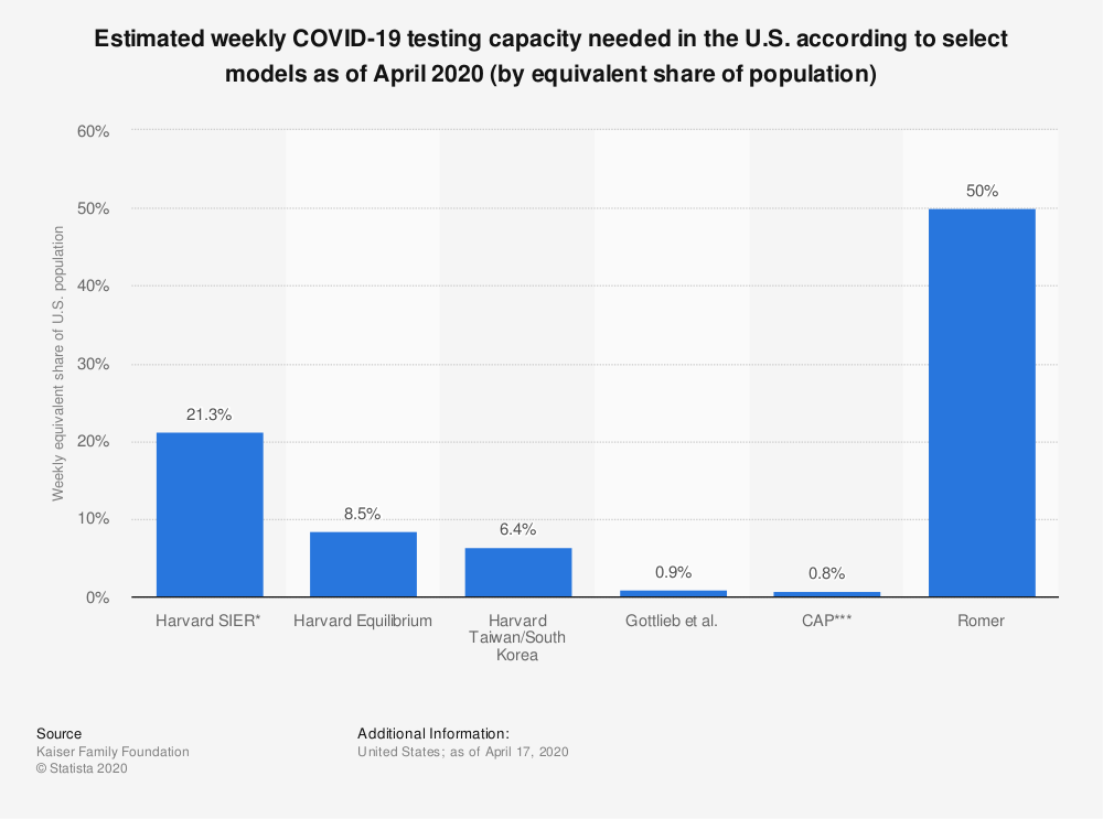 Statistic: Estimated weekly COVID-19 testing capacity needed in the U.S. according to select models as of April 2020 (by equivalent share of population)   Statista