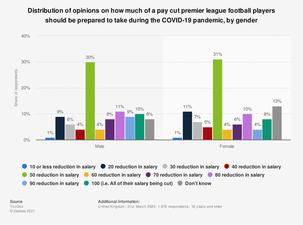Statistic: Distribution of opinions on how much of a pay cut premier league football players should be prepared to take during the COVID-19 pandemic, by gender | Statista
