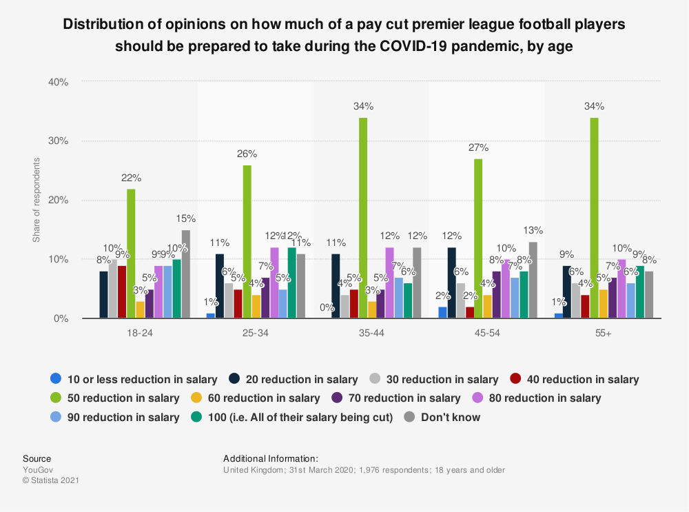 Statistic: Distribution of opinions on how much of a pay cut premier league football players should be prepared to take during the COVID-19 pandemic, by age   Statista