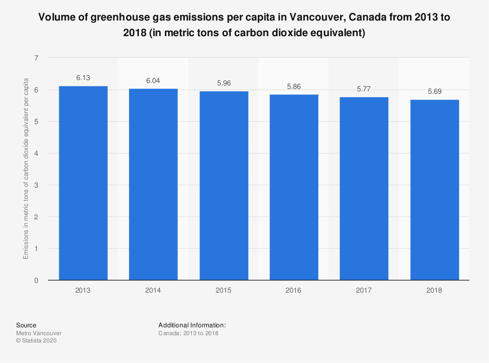 Statistic: Volume of greenhouse gas emissions per capita in Vancouver, Canada from 2013 to 2018 (in metric tons of carbon dioxide equivalent)   Statista