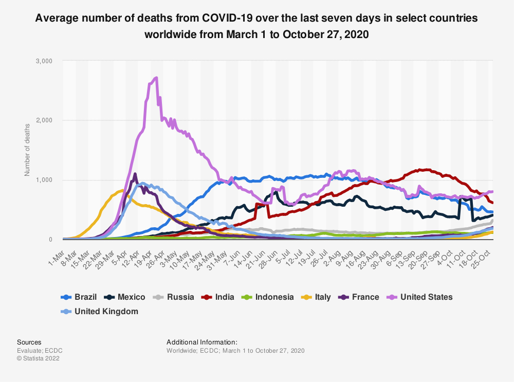 Statistic: Average number of deaths from COVID-19 over the last seven days in select countries worldwide from March 1 to October 27, 2020 | Statista