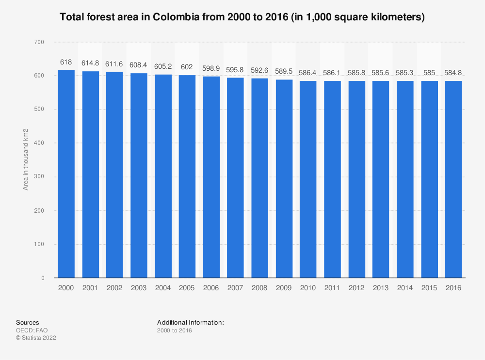 Statistic: Total forest area in Colombia from 2000 to 2016 (in 1,000 square kilometers) | Statista