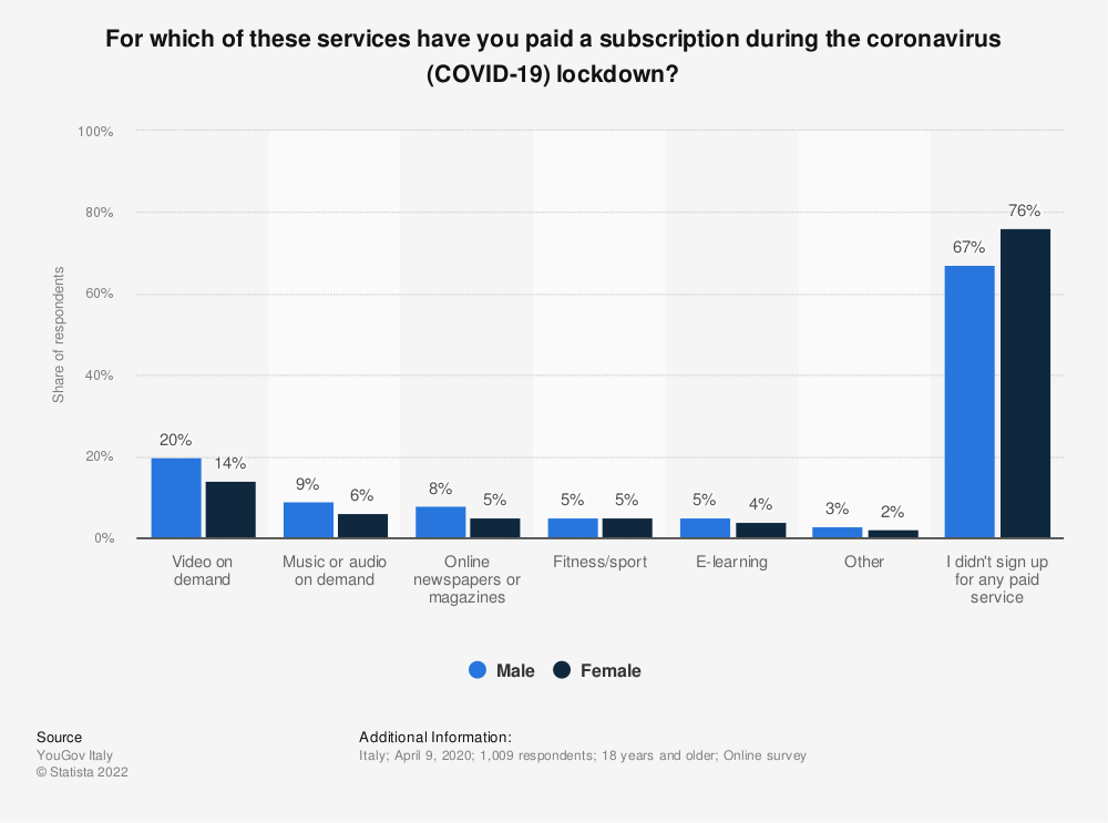 Statistic: For which of these services have you paid a subscription during the coronavirus (COVID-19) lockdown? | Statista