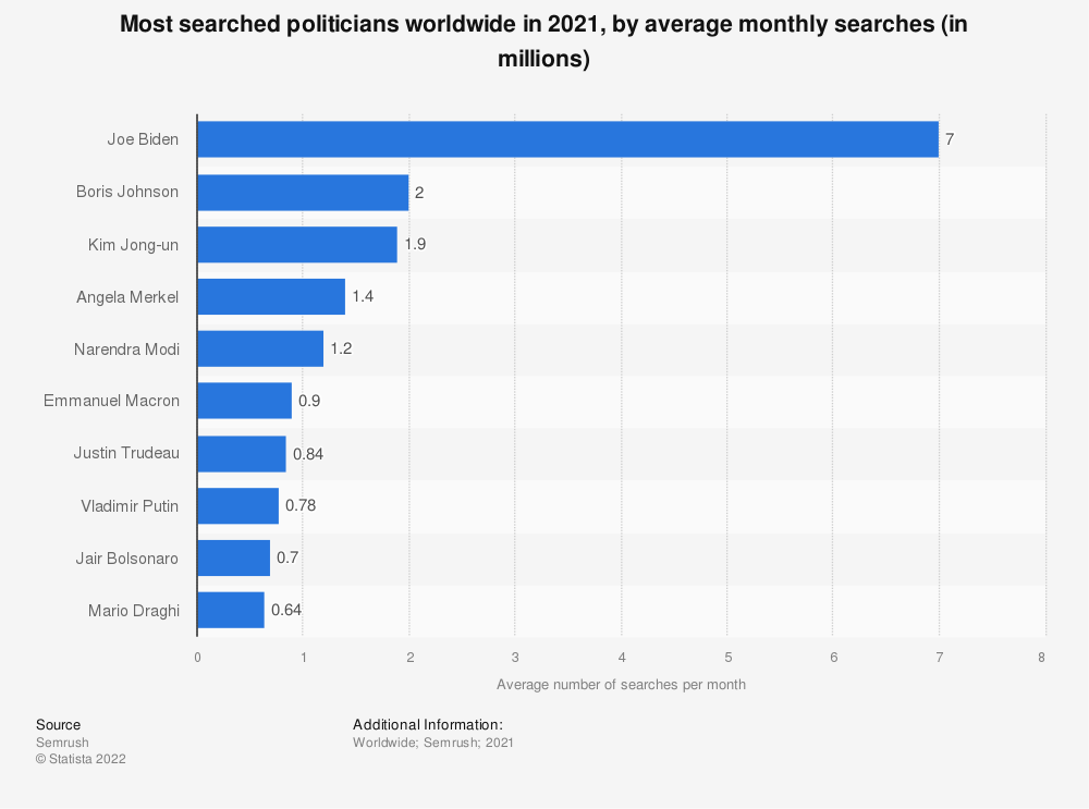 Statistic: Most searched politicians worldwide in 2020, by maximum monthly search volume (in millions)   Statista