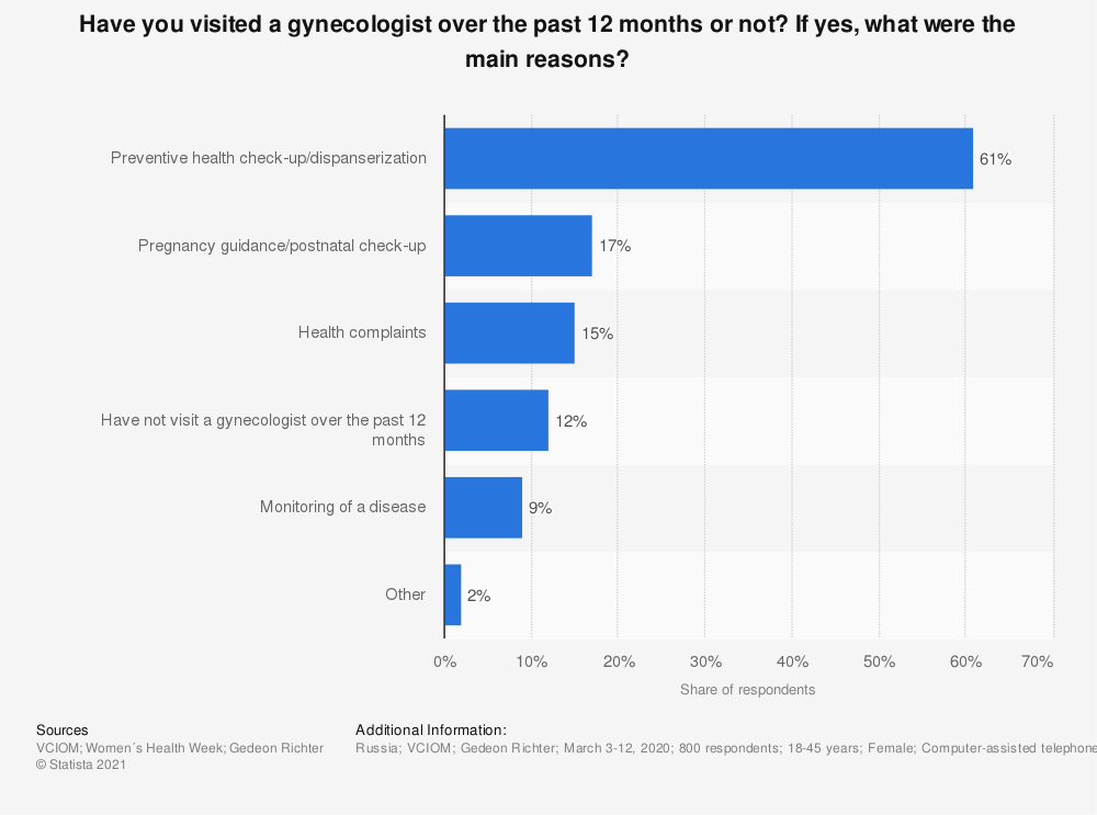 Statistic: Have you visited a gynecologist over the past 12 months or not? If yes, what were the main reasons? | Statista
