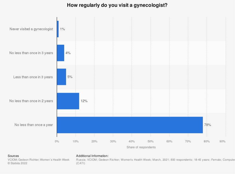 Statistic: How regularly do you visit a gynecologist?* | Statista