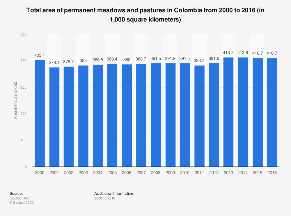 Statistic: Total area of permanent meadows and pastures in Colombia from 2000 to 2016 (in 1,000 square kilometers) | Statista