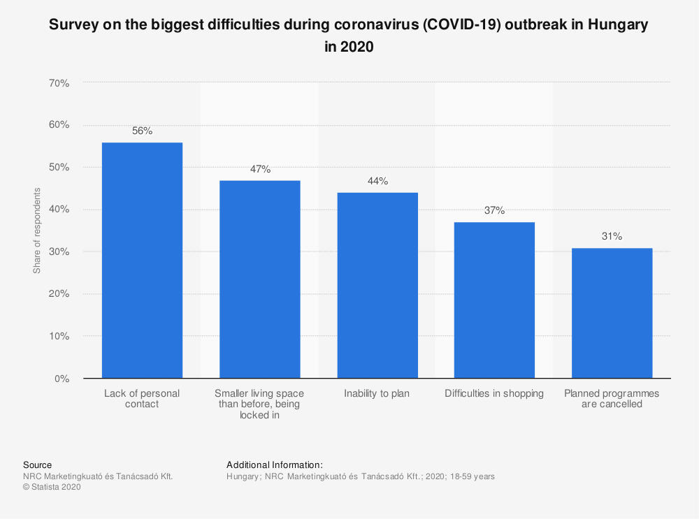 Statistic: Survey on the biggest difficulties during coronavirus (COVID-19) outbreak in Hungary in 2020 | Statista