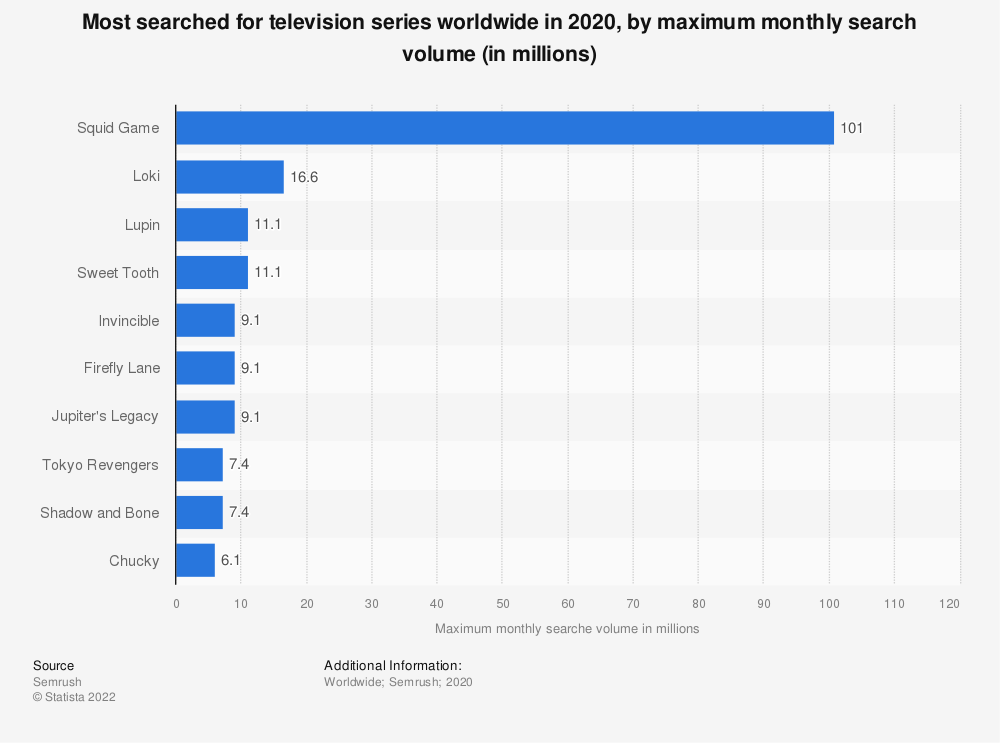 Statistic: Most searched for television series worldwide in 2020, by maximum monthly search volume (in millions)   Statista