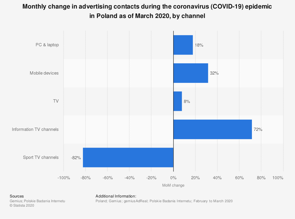 Statistic: Monthly change in advertising contacts during the coronavirus (COVID-19) epidemic in Poland as of March 2020, by channel | Statista
