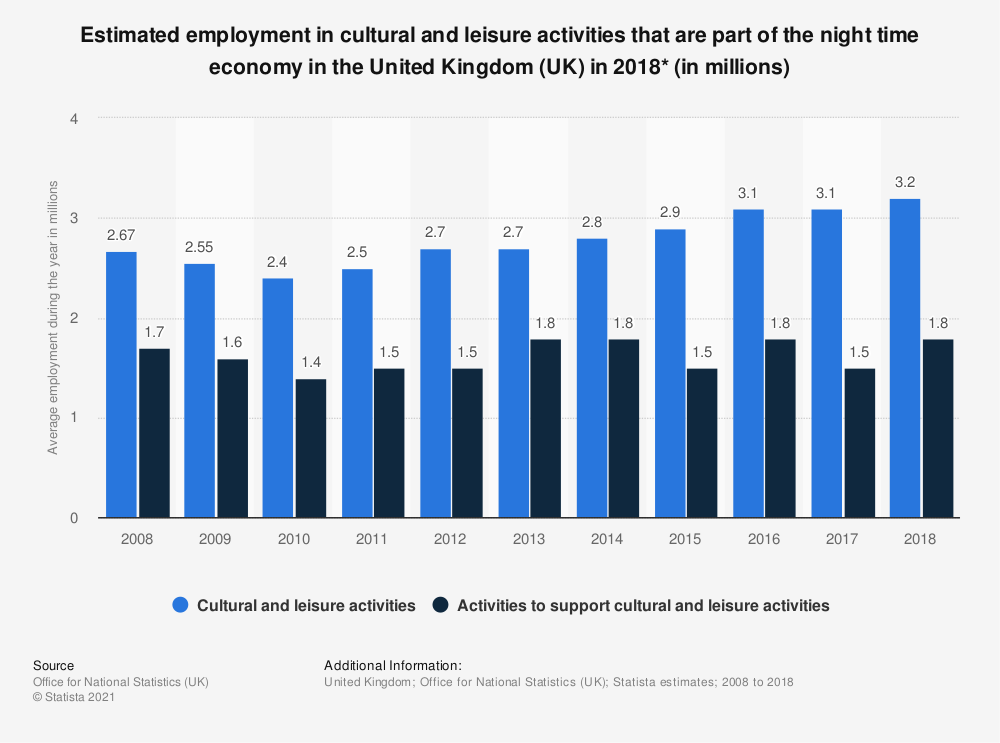 Statistic: Estimated employment in cultural and leisure activities that are part of the night time economy in the United Kingdom (UK) in 2018* (in millions)   Statista