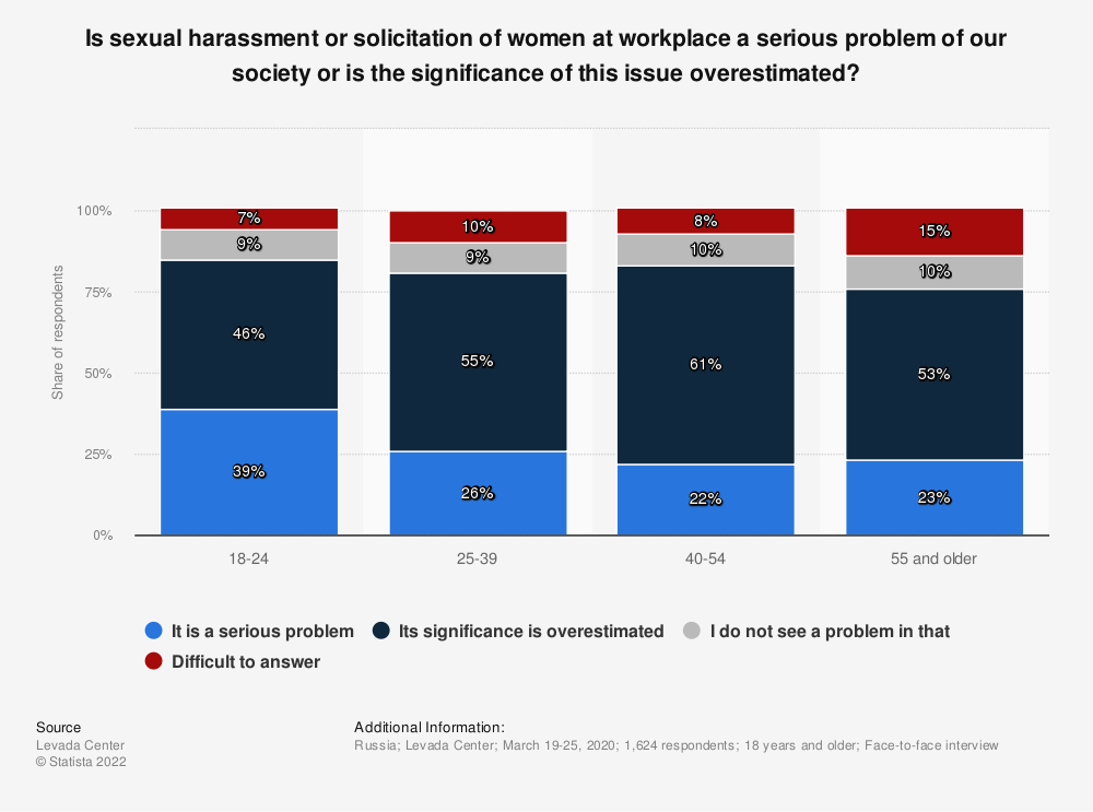 Statistic: Is sexual harassment or solicitation of women at workplace a serious problem of our society or is the significance of this issue overestimated?   Statista