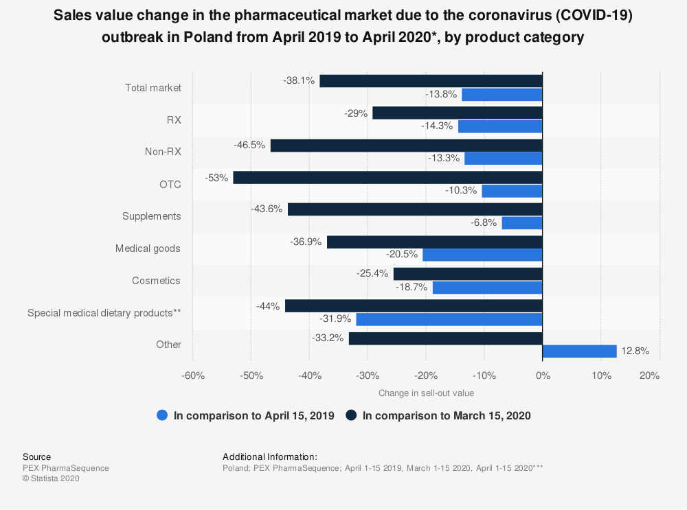 Statistic: Sales value change in the pharmaceutical market due to the coronavirus (COVID-19) outbreak in Poland from April 2019 to April 2020*, by product category | Statista