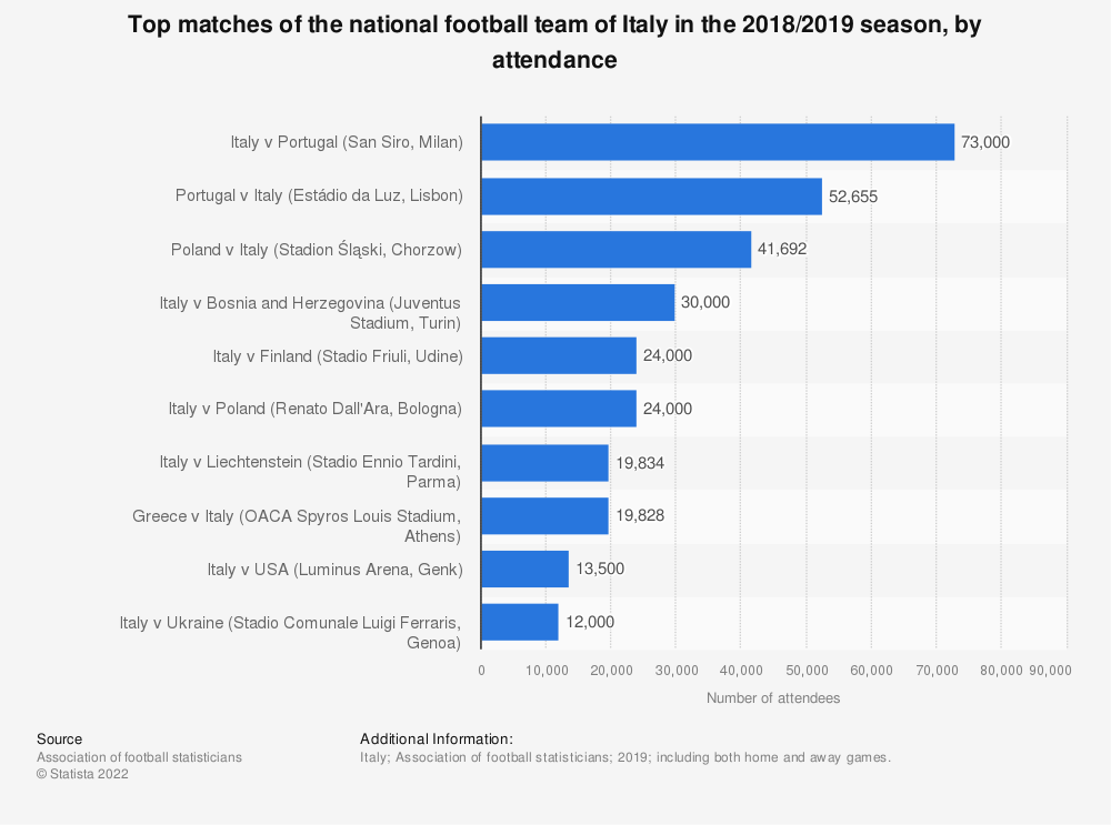Statistic: Top matches of the national football team of Italy in the 2018/2019 season, by attendance   Statista