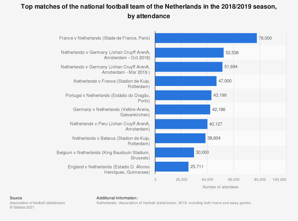 Statistic: Top matches of the national football team of the Netherlands in the 2018/2019 season, by attendance   Statista