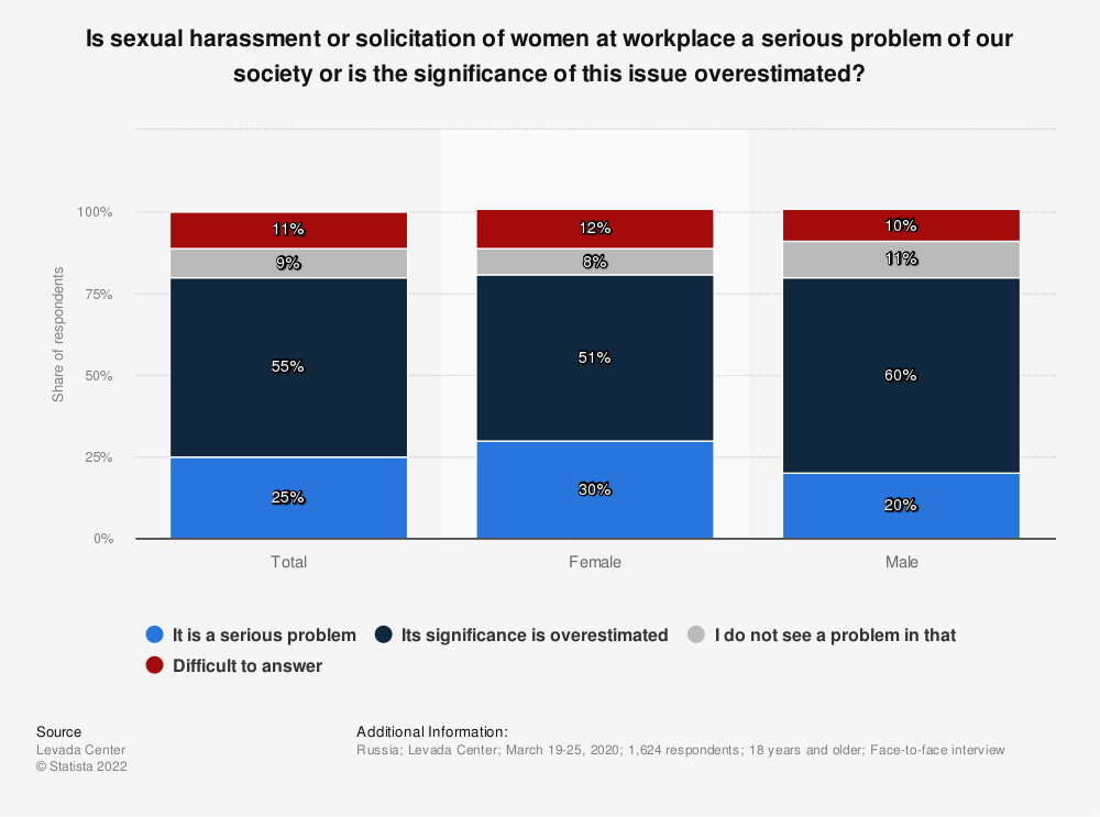Statistic: Is sexual harassment or solicitation of women at workplace a serious problem of our society or is the significance of this issue overestimated? | Statista