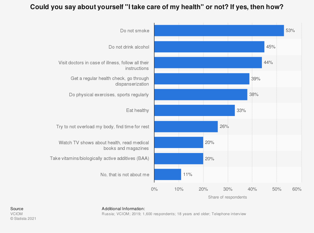 """Statistic: Could you say about yourself """"I take care of my health"""" or not? If yes, then how? 