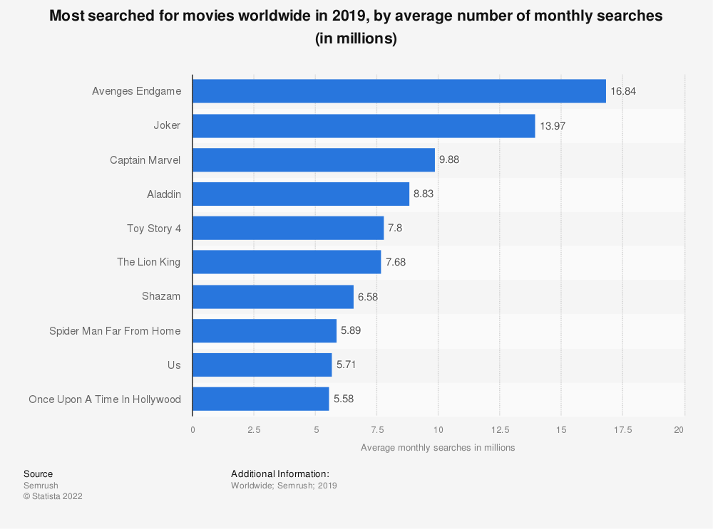 Statistic: Most searched for movies worldwide in 2019, by average number of monthly searches (in millions) | Statista