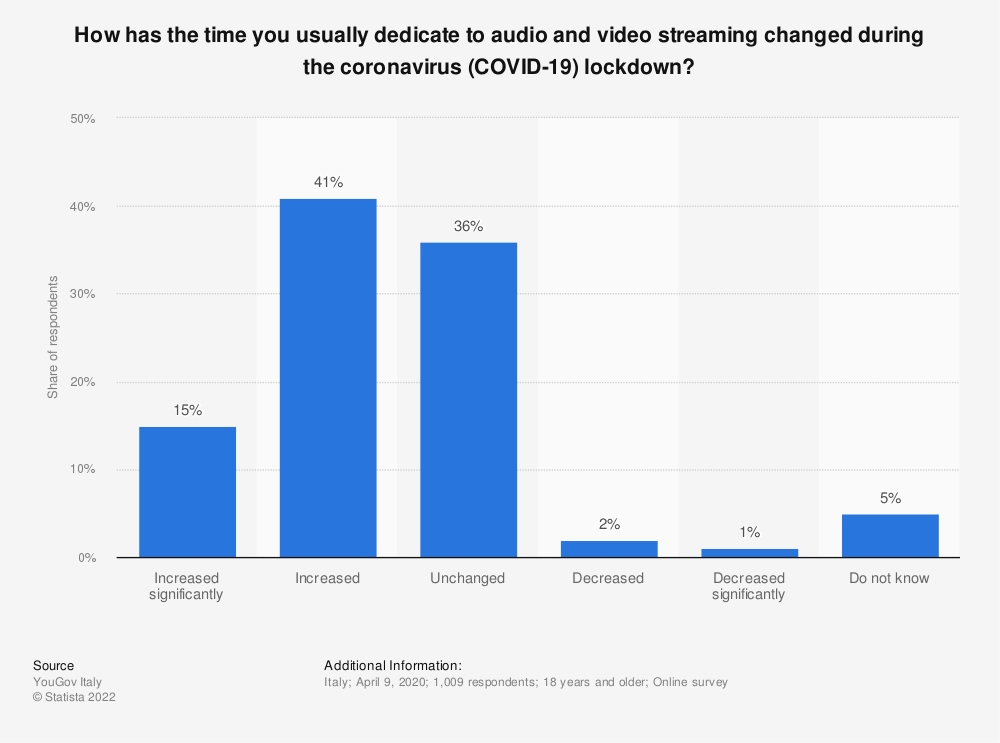 Statistic: How has the time you usually dedicate to audio and video streaming changed during the coronavirus (COVID-19) lockdown? | Statista