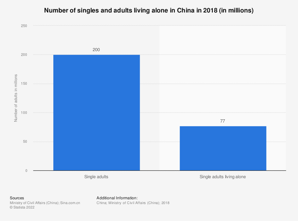 Statistic: Number of singles and adults living alone in China in 2018 (in millions) | Statista