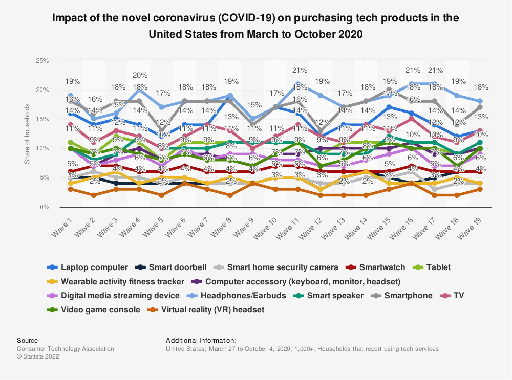 Statistic: Impact of the novel coronavirus (COVID-19) on purchasing tech products in the United States in March-April, 2020 | Statista