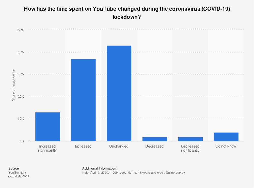 Statistic: How has the time spent on YouTube changed during the coronavirus (COVID-19) lockdown? | Statista