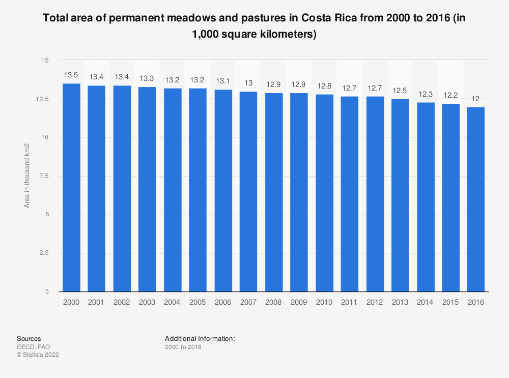Statistic: Total area of permanent meadows and pastures in Costa Rica from 2000 to 2016 (in 1,000 square kilometers) | Statista