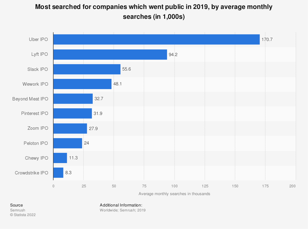 Statistic: Most searched for companies which went public in 2019, by average monthly searches (in 1,000s) | Statista