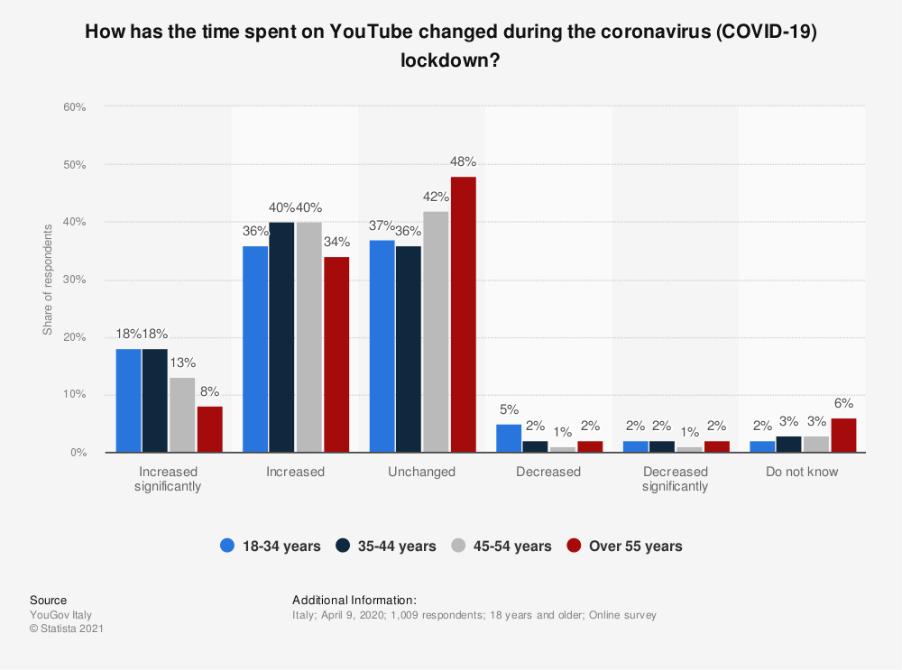 Statistic: How has the time spent on YouTube changed during the coronavirus (COVID-19) lockdown?   Statista