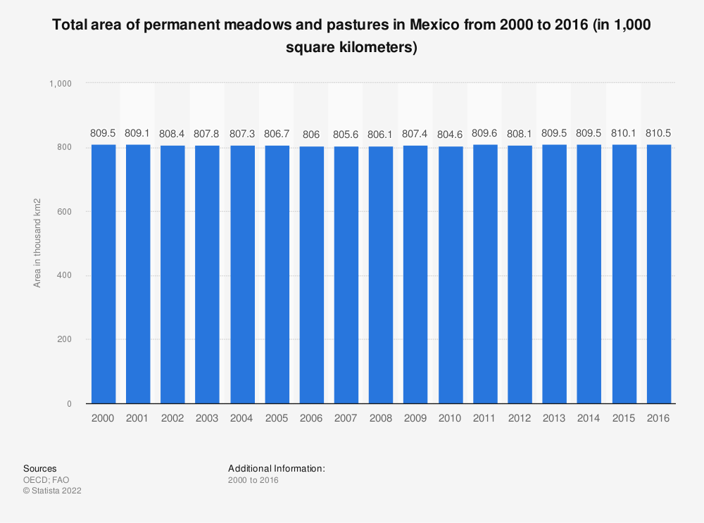 Statistic: Total area of permanent meadows and pastures in Mexico from 2000 to 2016 (in 1,000 square kilometers) | Statista