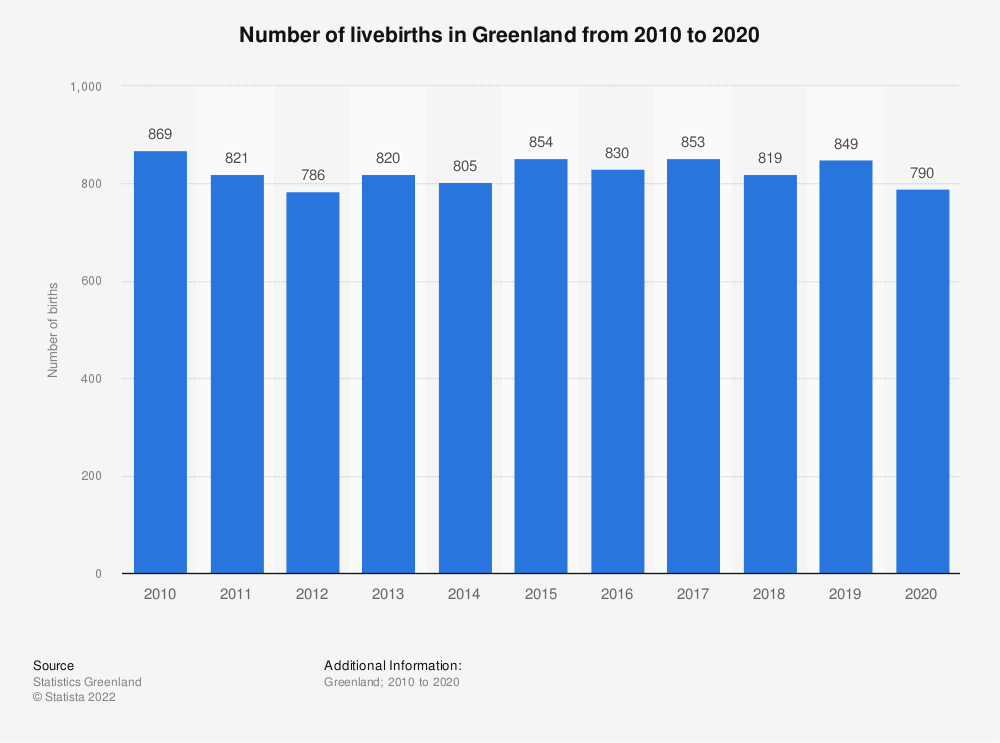 Statistic: Number of livebirths in Greenland from 2009 to 2019 | Statista