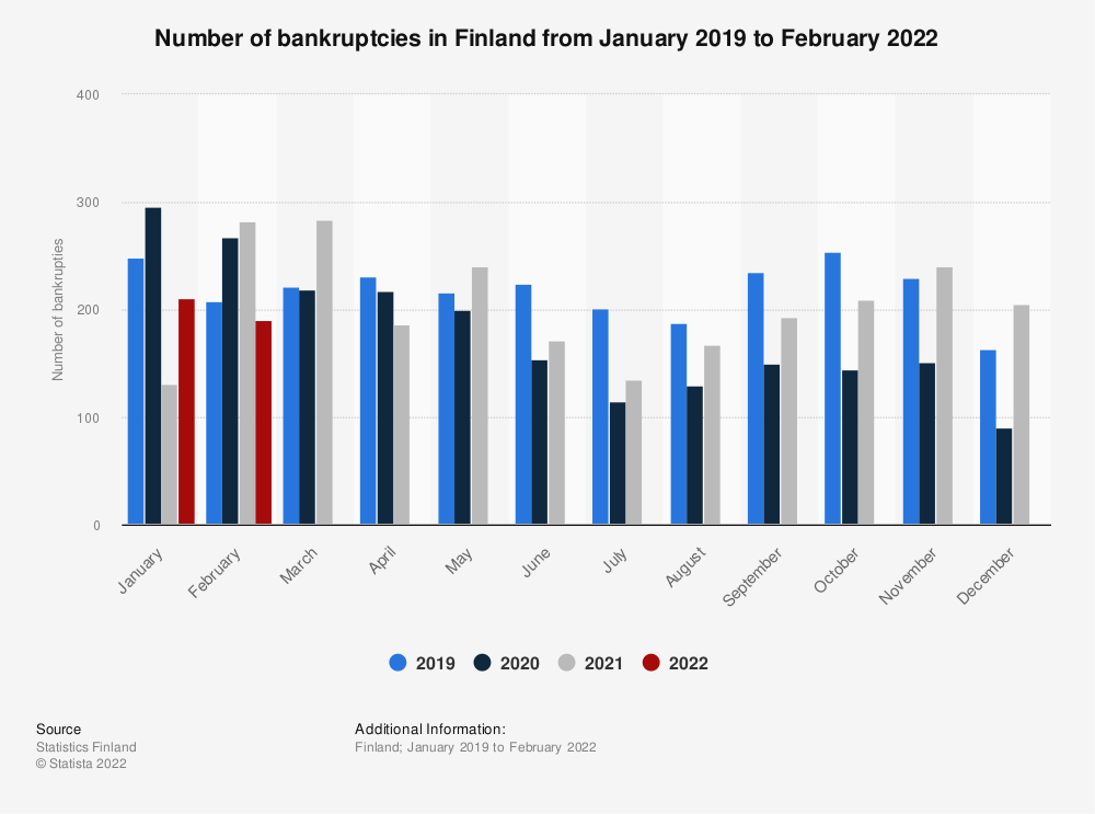 Statistic: Number of bankruptcies in Finland from January to December 2020 (compared to 2019) | Statista