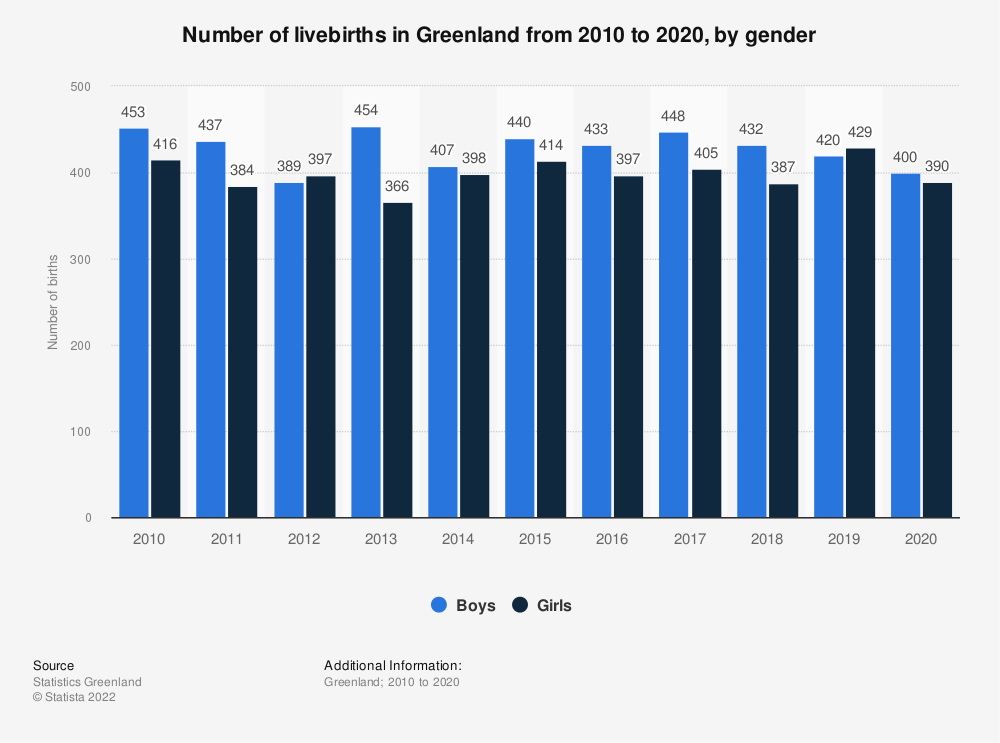 Statistic: Number of livebirths in Greenland from 2009 to 2019, by gender | Statista