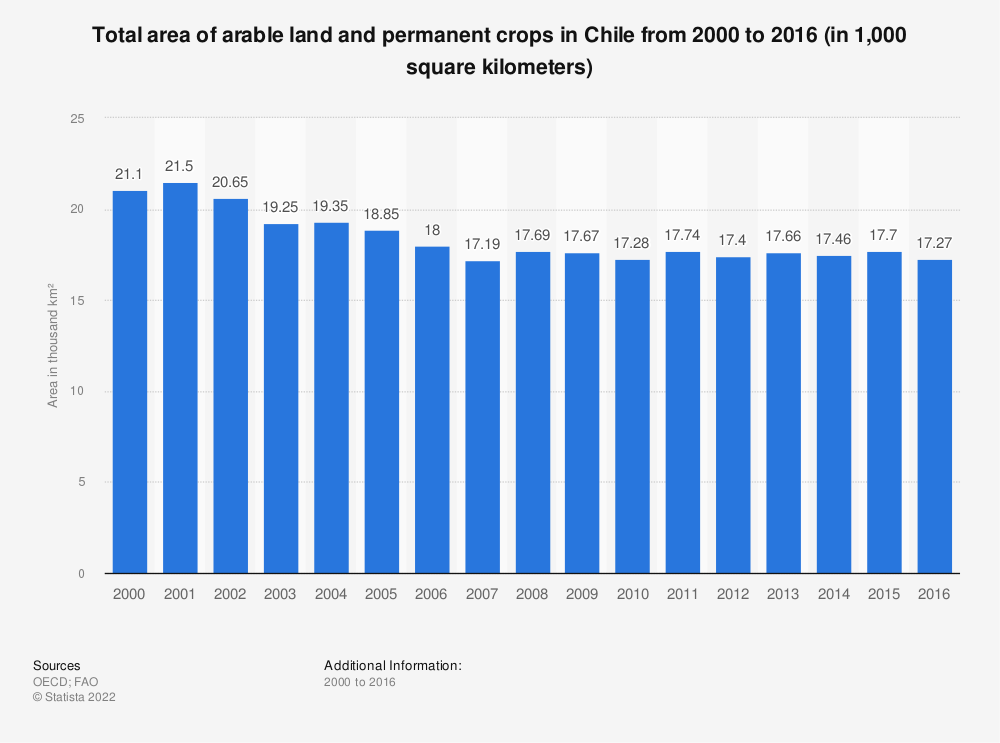 Statistic: Total area of arable land and permanent crops in Chile from 2000 to 2016 (in 1,000 square kilometers)   Statista