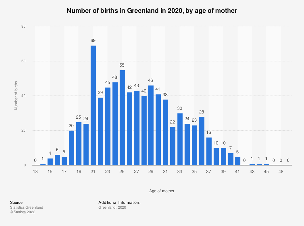 Statistic: Number of births in Greenland in 2019, by age of mother | Statista