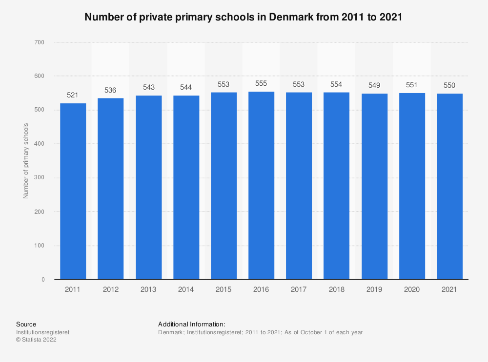 Statistic: Number of private primary schools in Denmark from 2009 to 2019 | Statista