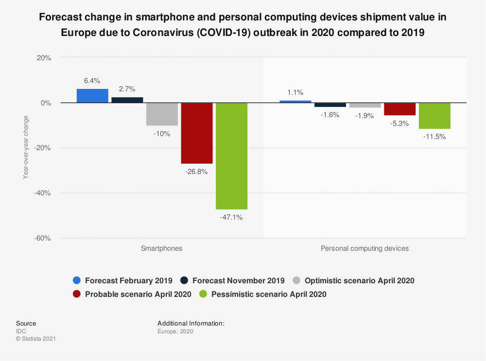 Statistic: Forecast change in smartphone and personal computing devices shipment value in Europe due to Coronavirus (COVID-19) outbreak in 2020 compared to 2019 | Statista