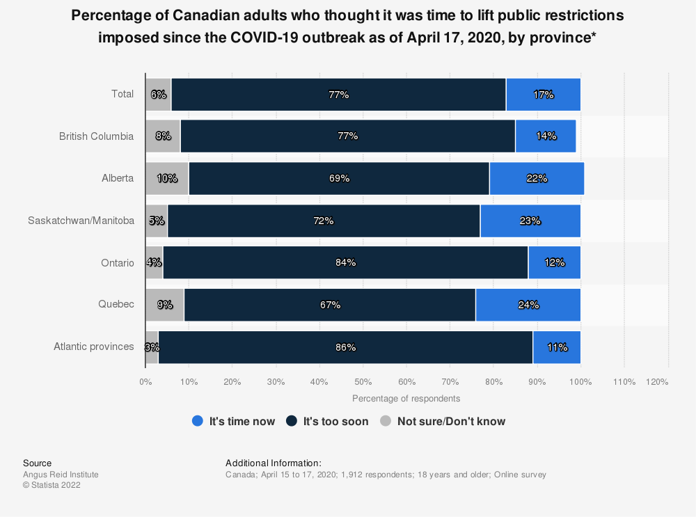 Statistic: Percentage of Canadian adults who thought it was time to lift public restrictions imposed since the COVID-19 outbreak as of April 17, 2020, by province* | Statista