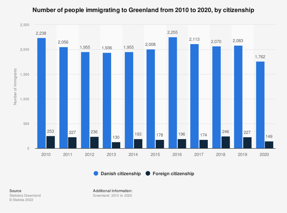 Statistic: Number of people immigrating to Greenland from 2009 to 2019, by citizenship | Statista