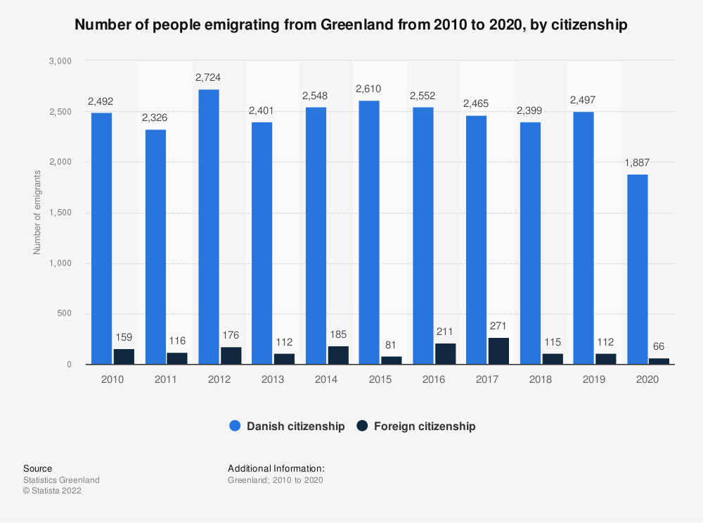 Statistic: Number of people emigrating from Greenland from 2009 to 2019, by citizenship   Statista