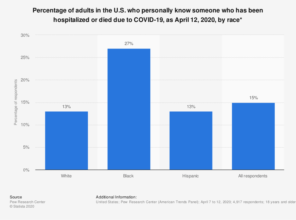 Statistic: Percentage of adults in the U.S. who personally know someone who has been hospitalized or died due to COVID-19, as April 12, 2020, by race* | Statista