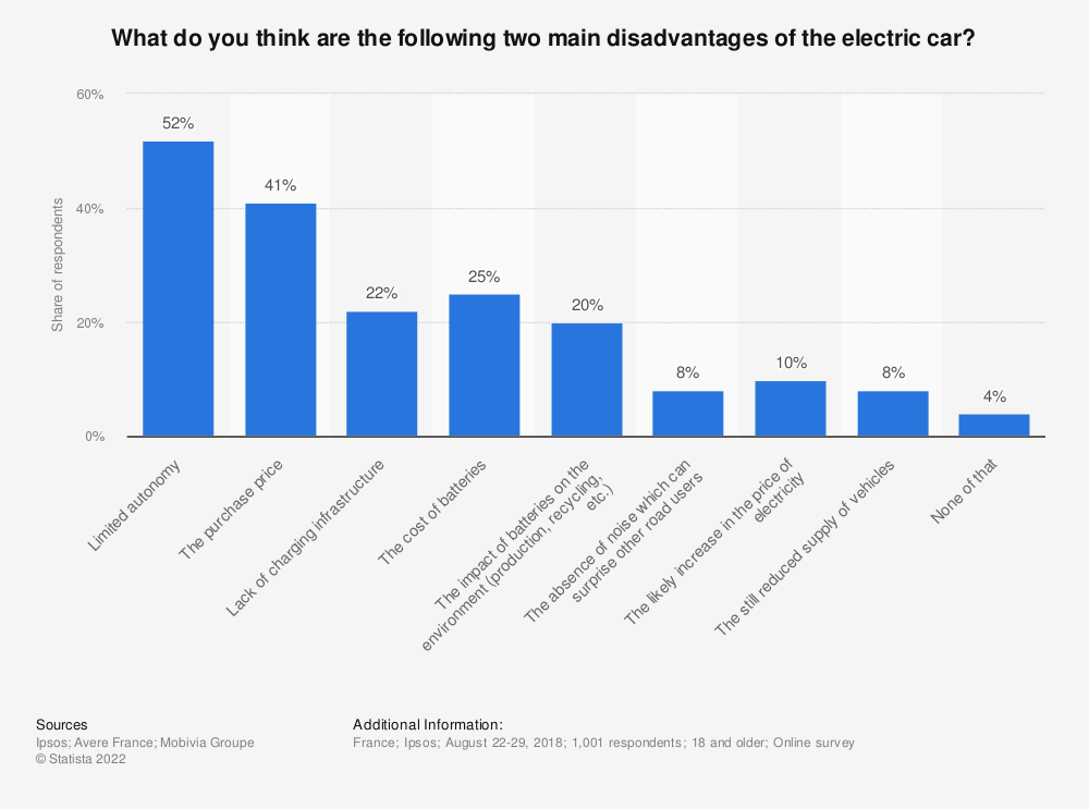 Statistic: What do you think are the following two main disadvantages of the electric car? | Statista