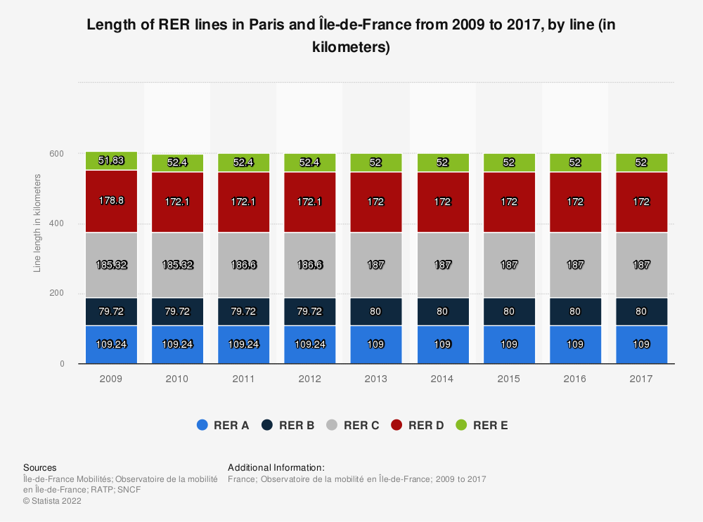 Statistic: Length of RER lines in Paris and Île-de-France from 2009 to 2017, by line (in kilometers)   Statista