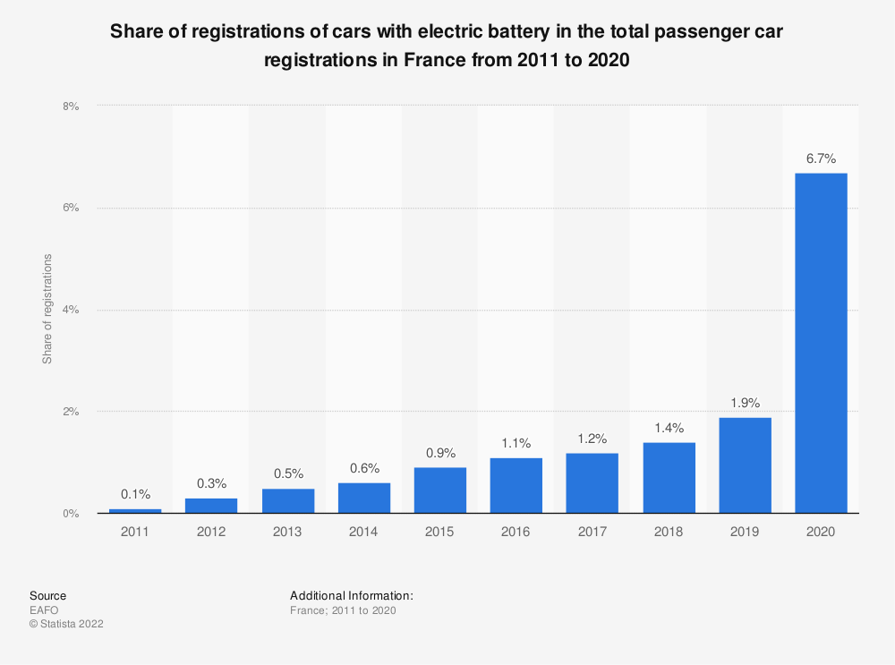 Statistic: Share of registrations of cars with electric battery in the total registrations of passenger cars in France from 2010 to 2018 | Statista