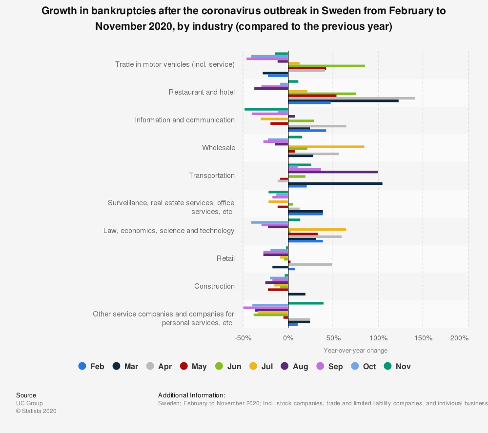 Statistic: Growth in bankruptcies after the coronavirus outbreak in Sweden from February to June 2020, by industry (compared to the previous year) | Statista