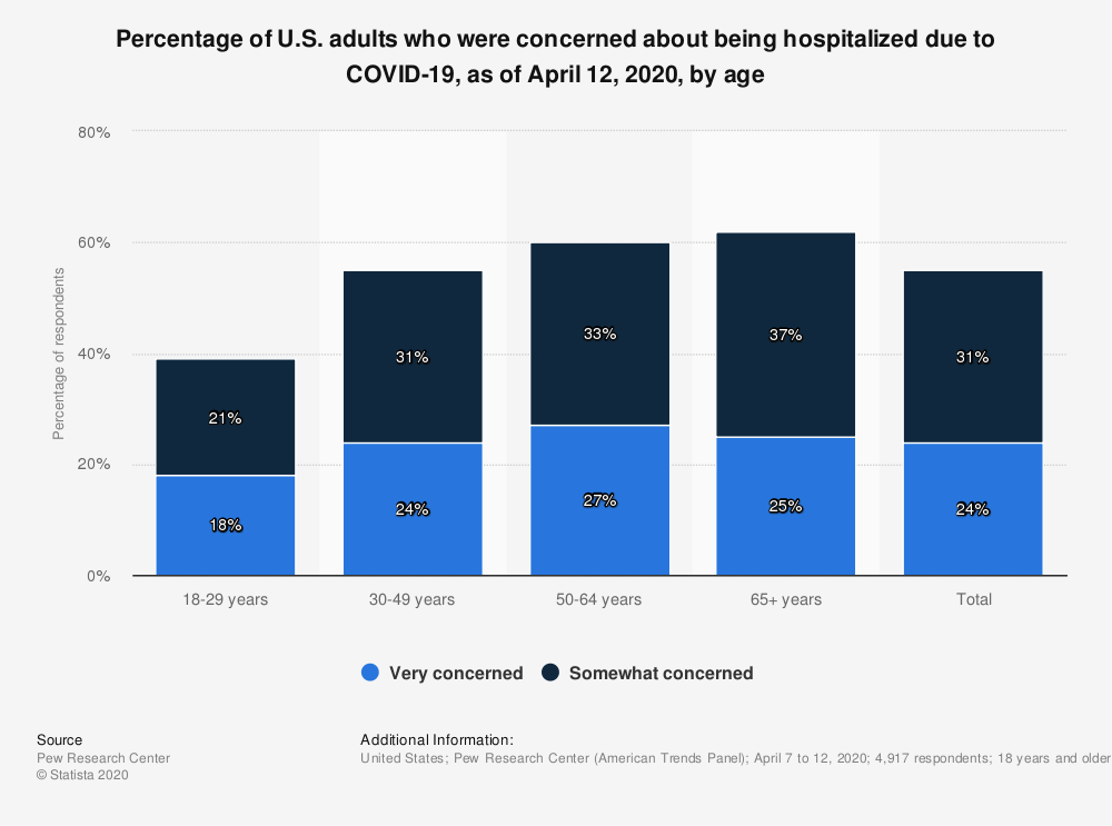Statistic: Percentage of U.S. adults who were concerned about being hospitalized due to COVID-19, as of April 12, 2020, by age | Statista