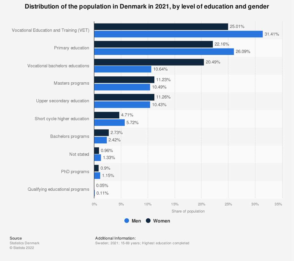 Statistic: Distribution of the population in Denmark in 2019, by level of education and gender | Statista
