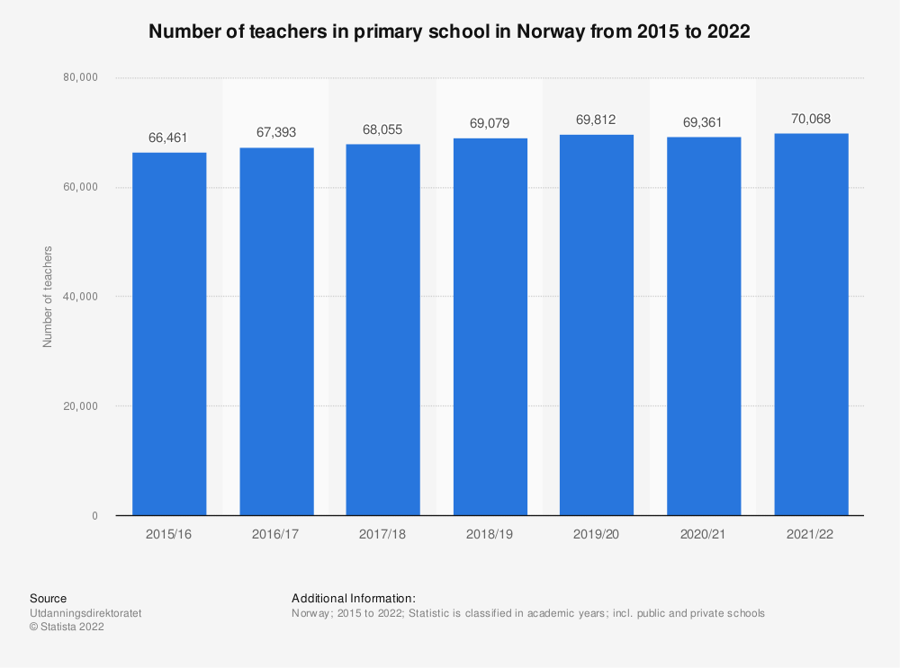 Statistic: Number of teachers in primary school in Norway from 2015 to 2020 | Statista