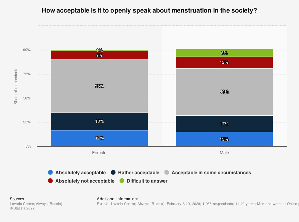 Statistic: How acceptable is it to openly speak about menstruation in the society?* | Statista