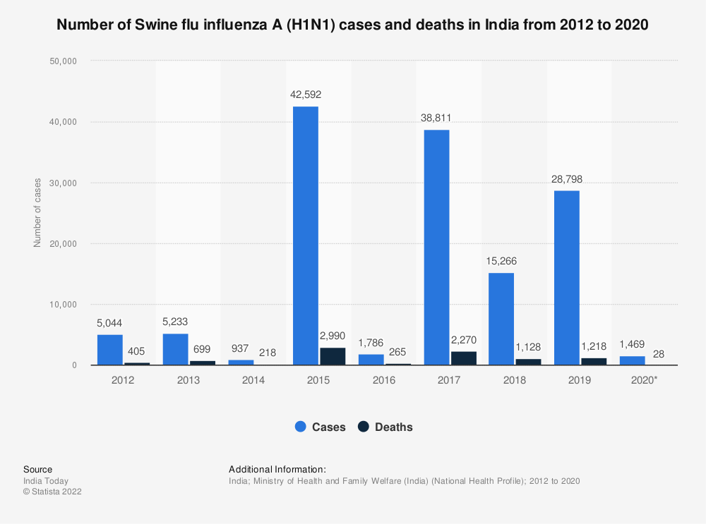 Statistic: Number of Swine flu influenza A (H1N1) cases and deaths in India from 2012 to 2020  | Statista